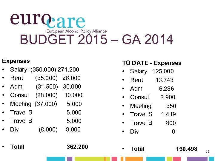 BUDGET 2015 – GA 2014 Expenses • Salary (350. 000) 271. 200 • Rent