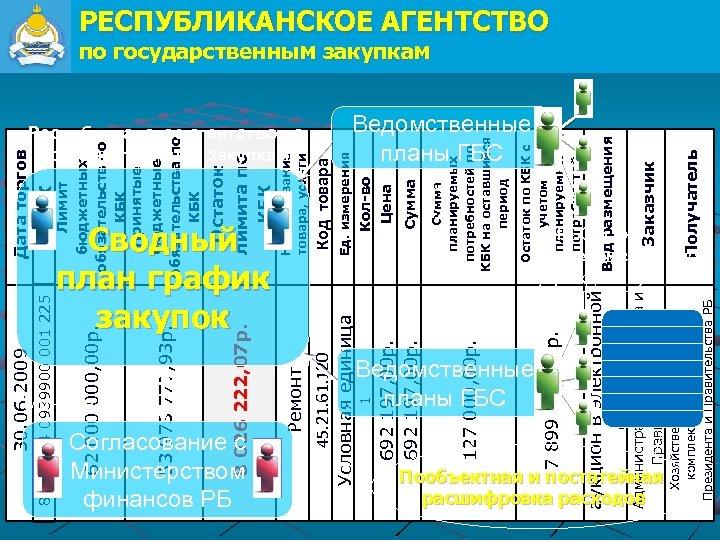 КБК 820 0114 0939900 001 225 Минфин РБ Согласование с Министерством финансов РБ Ремонт