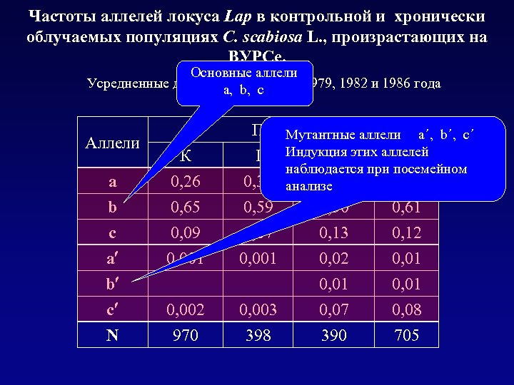 Частоты аллелей локуса Lap в контрольной и хронически облучаемых популяциях C. scabiosa L. ,