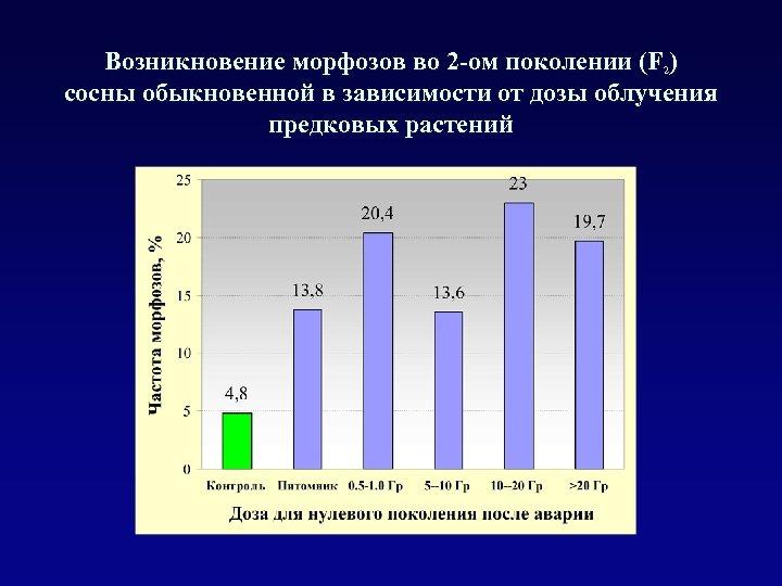 Возникновение морфозов во 2 -ом поколении (F 2) сосны обыкновенной в зависимости от дозы