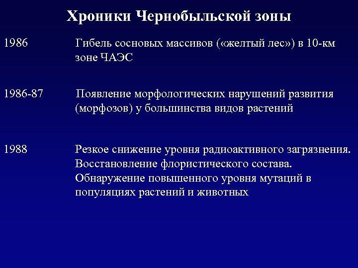 Хроники Чернобыльской зоны 1986 Гибель сосновых массивов ( «желтый лес» ) в 10 -км