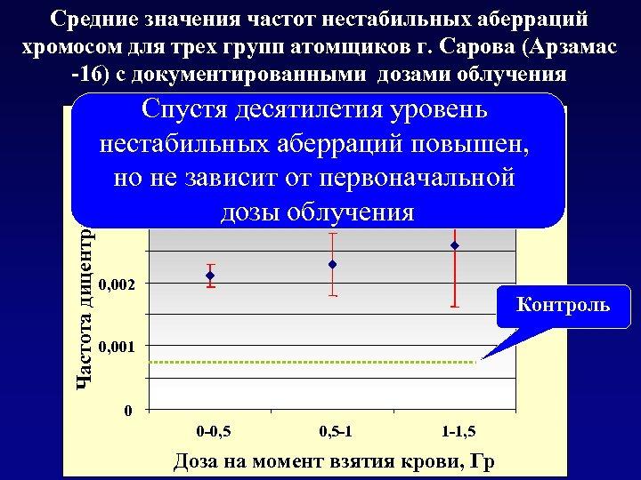 Частота дицентриков Средние значения частот нестабильных аберраций хромосом для трех групп атомщиков г. Сарова