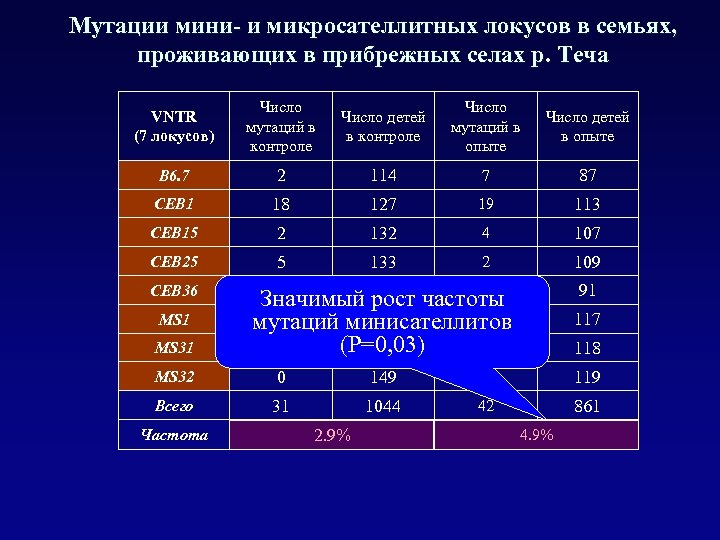 Мутации мини- и микросателлитных локусов в семьях, проживающих в прибрежных селах р. Теча VNTR
