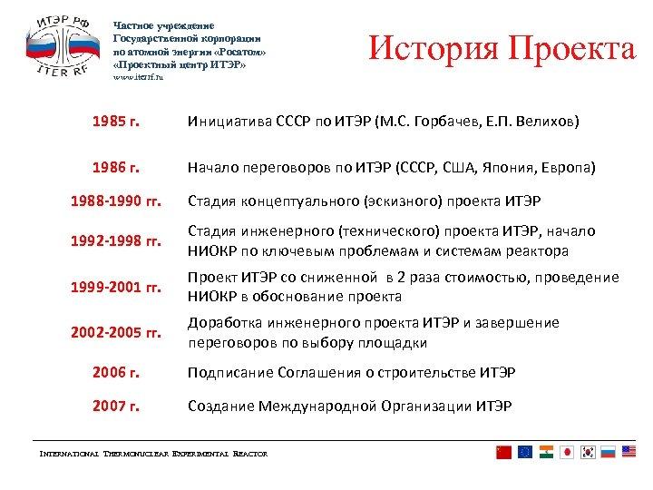 Частное учреждение Государственной корпорации по атомной энергии «Росатом» «Проектный центр ИТЭР» История Проекта www.
