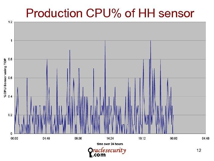 Production CPU% of HH sensor 12