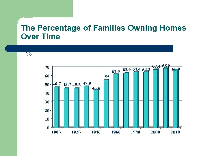 The Percentage of Families Owning Homes Over Time %