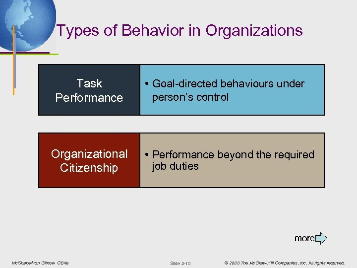 Types of Behavior in Organizations Task Performance Organizational Citizenship • Goal-directed behaviours under person's