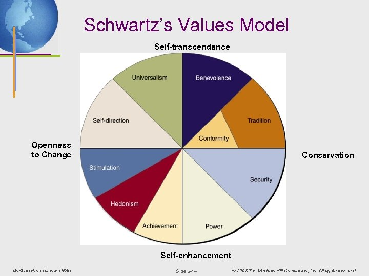Schwartz's Values Model Self-transcendence Openness to Change Conservation Self-enhancement Mc. Shane/Von Glinow OB 4