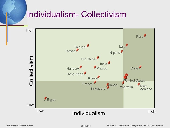 Individualism- Collectivism High Peru Italy Collectivism Portugal Taiwan Nigeria PR China India Mexico Hungary