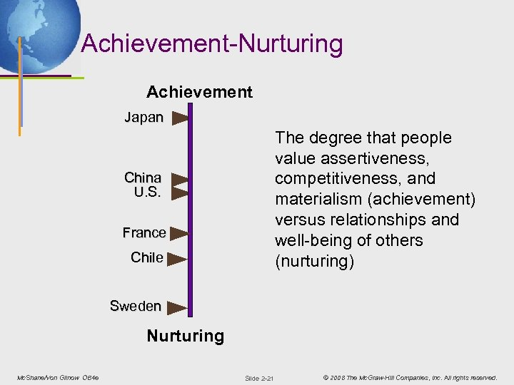 Achievement-Nurturing Achievement Japan The degree that people value assertiveness, competitiveness, and materialism (achievement) versus