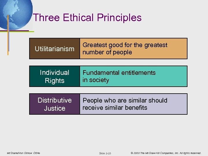 Three Ethical Principles Utilitarianism Individual Rights Distributive Justice Mc. Shane/Von Glinow OB 4 e
