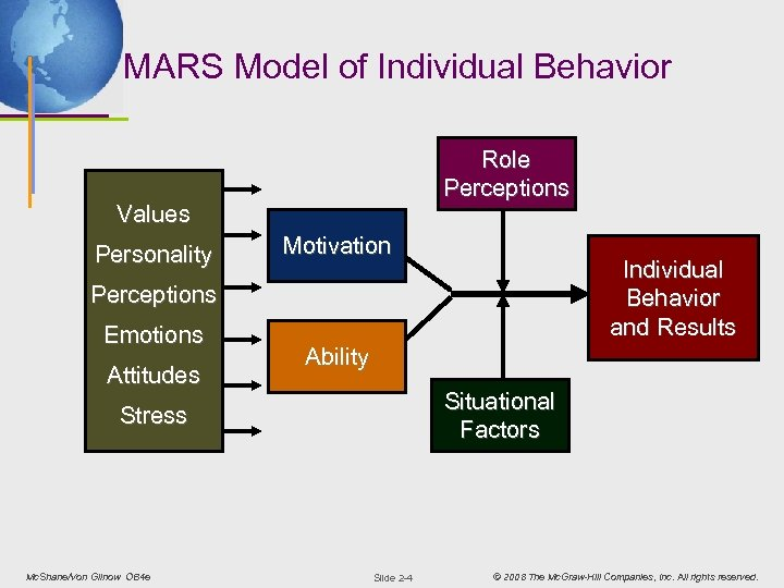 MARS Model of Individual Behavior Role Perceptions Values Personality Motivation Individual Behavior and Results