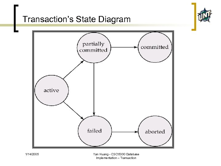 Transaction's State Diagram 1/14/2005 Yan Huang - CSCI 5330 Database Implementation – Transaction