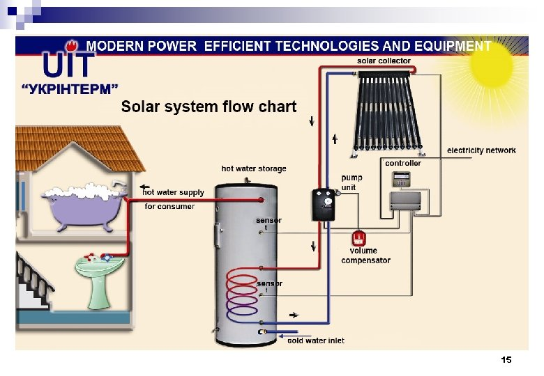 Energy efficient technology and equipment implementation for Energy efficient faucets