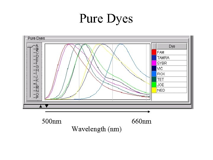 Pure Dyes 500 nm Wavelength (nm) 660 nm