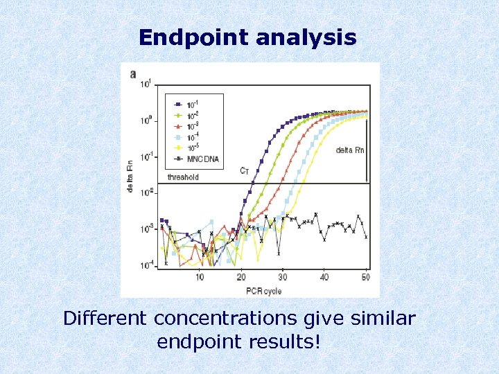 Endpoint analysis Different concentrations give similar endpoint results!