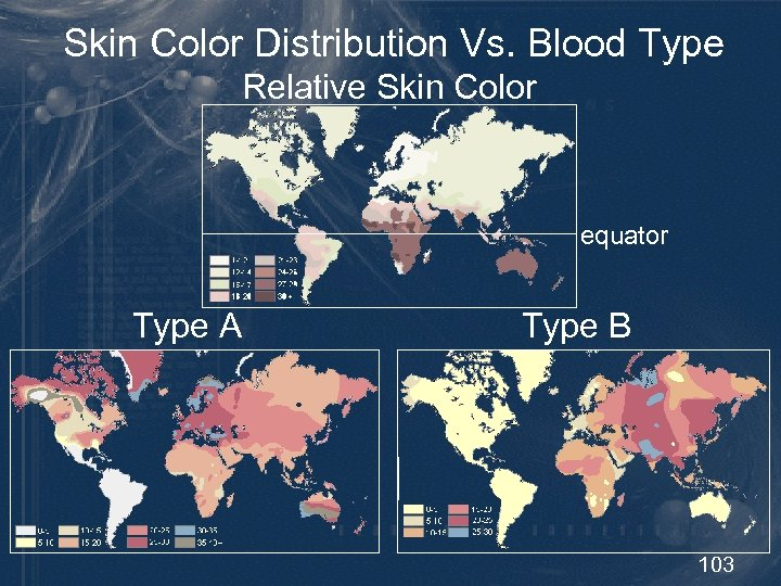Skin Color Distribution Vs. Blood Type Relative Skin Color equator Type A Type B