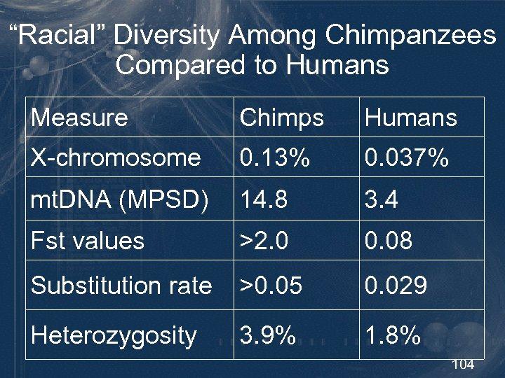 """Racial"" Diversity Among Chimpanzees Compared to Humans Measure Chimps Humans X-chromosome 0. 13% 0."