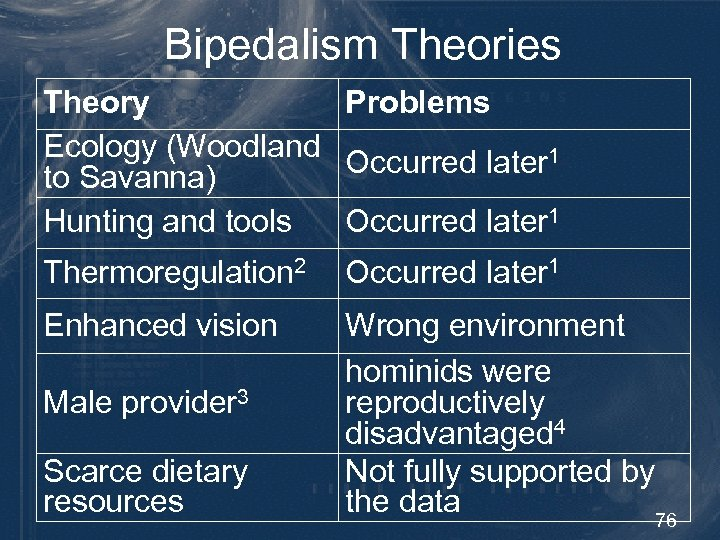 Bipedalism Theories Theory Problems Ecology (Woodland Occurred later 1 to Savanna) Hunting and tools