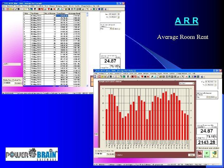ARR Average Room Rent