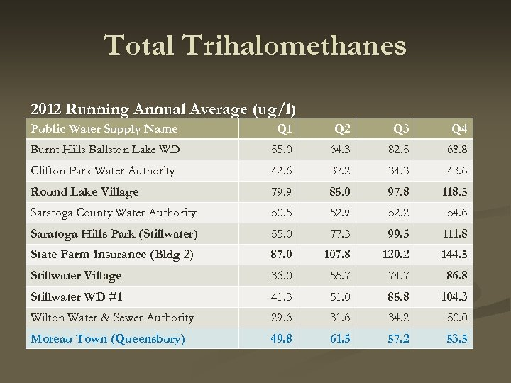 Total Trihalomethanes 2012 Running Annual Average (ug/l) Public Water Supply Name Q 1 Q