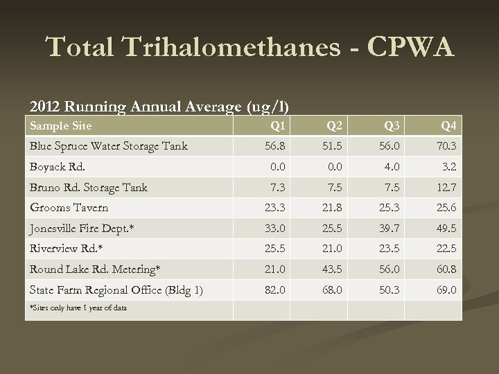 Total Trihalomethanes - CPWA 2012 Running Annual Average (ug/l) Sample Site Q 1 Q