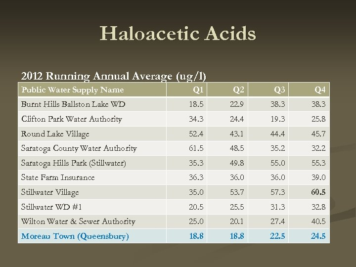 Haloacetic Acids 2012 Running Annual Average (ug/l) Public Water Supply Name Q 1 Q