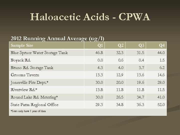 Haloacetic Acids - CPWA 2012 Running Annual Average (ug/l) Sample Site Q 1 Q