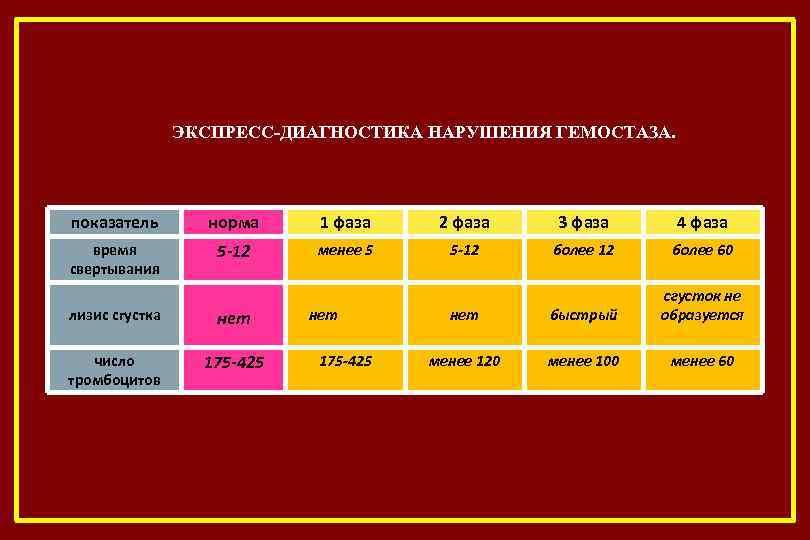 ЭКСПРЕСС-ДИАГНОСТИКА НАРУШЕНИЯ ГЕМОСТАЗА. показатель норма 1 фаза 2 фаза 3 фаза 4 фаза время