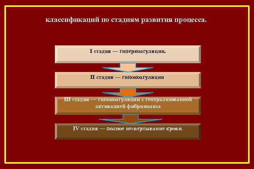 классификаций по стадиям развития процесса. I стадия — гиперкоагуляции. II стадия — гипокоагуляции. III