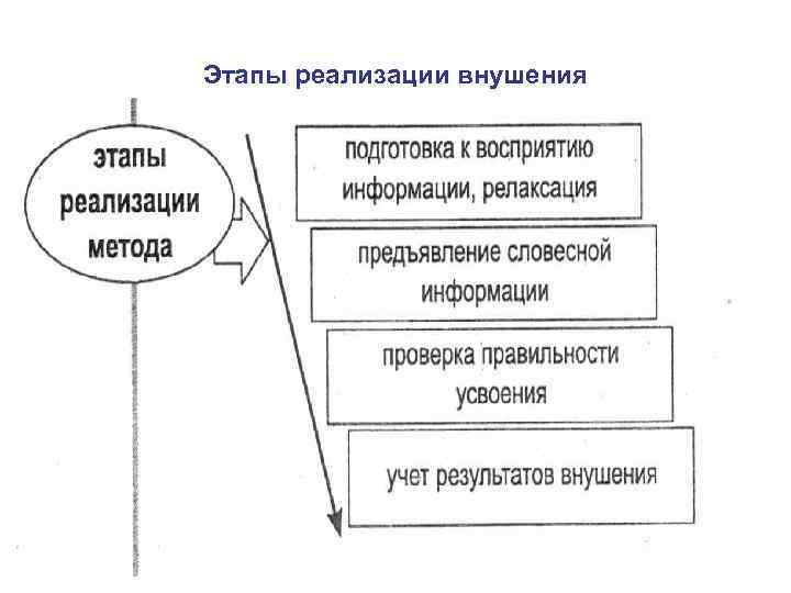 Этапы реализации внушения