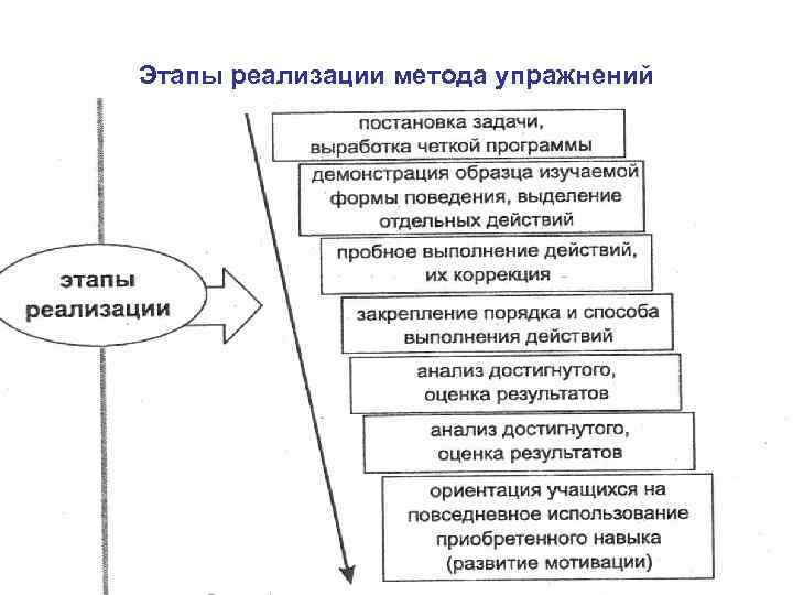 Этапы реализации метода упражнений