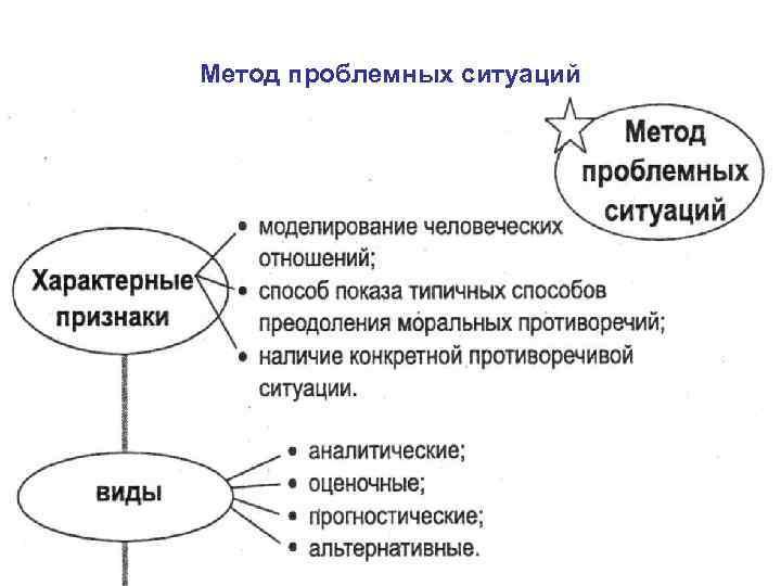 Метод проблемных ситуаций