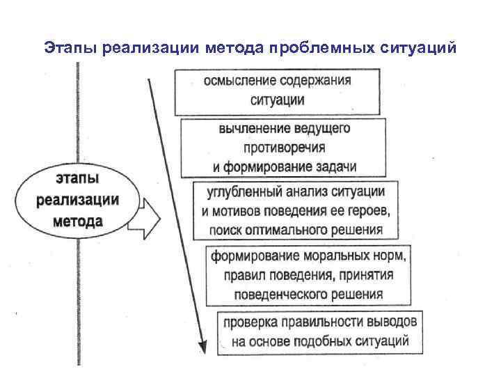 Этапы реализации метода проблемных ситуаций