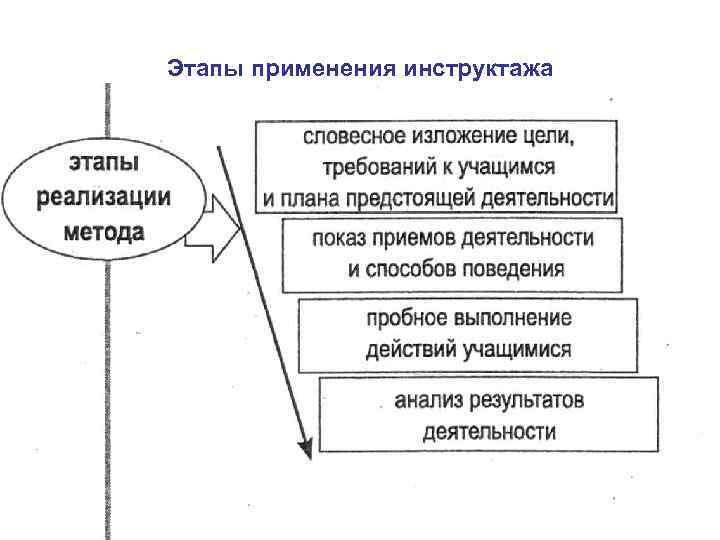Этапы применения инструктажа