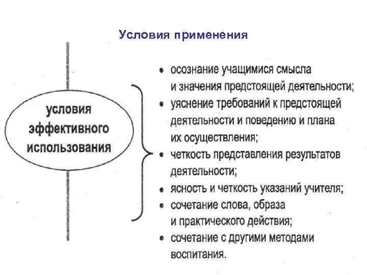 Условия применения