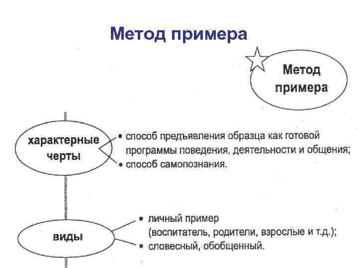 Метод примера
