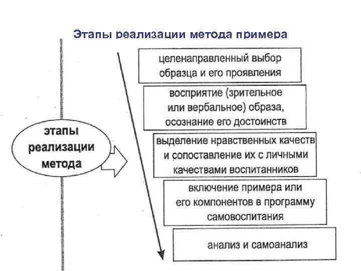 Этапы реализации метода примера