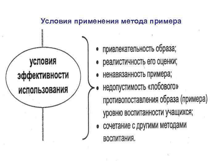 Условия применения метода примера