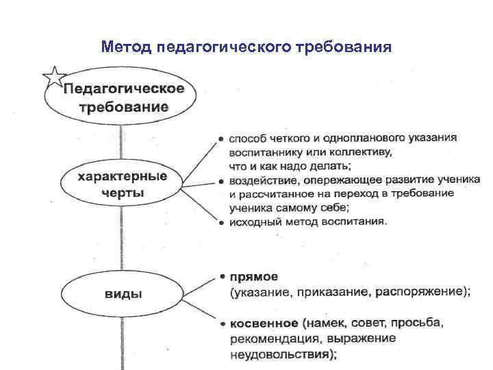 Метод педагогического требования