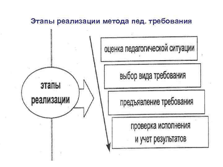 Этапы реализации метода пед. требования