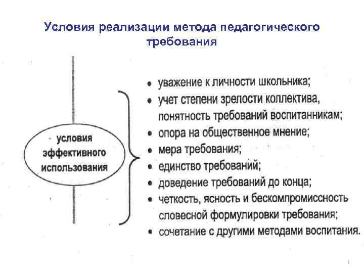 Условия реализации метода педагогического требования