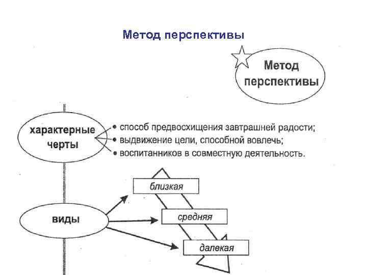 Метод перспективы