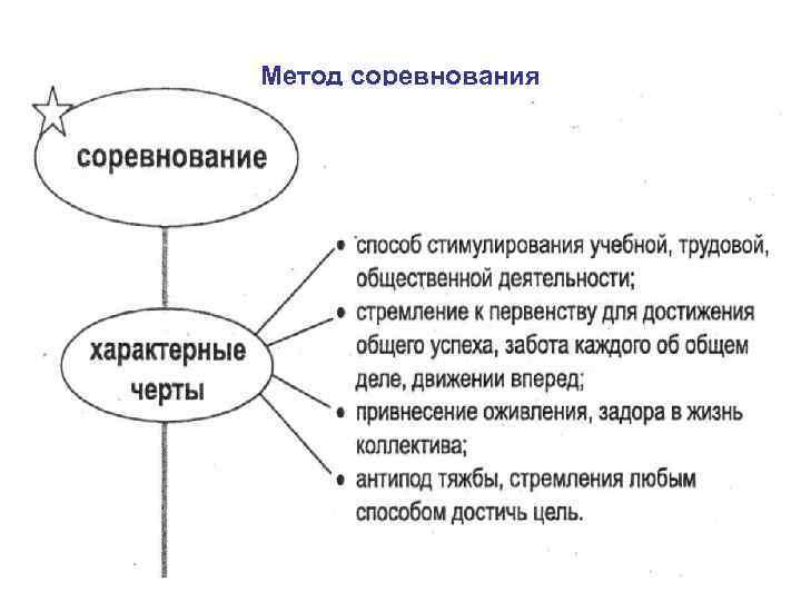 Метод соревнования