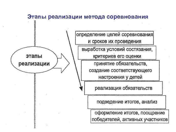 Этапы реализации метода соревнования