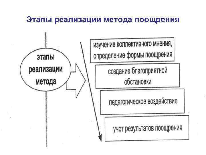 Этапы реализации метода поощрения