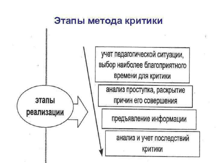 Этапы метода критики