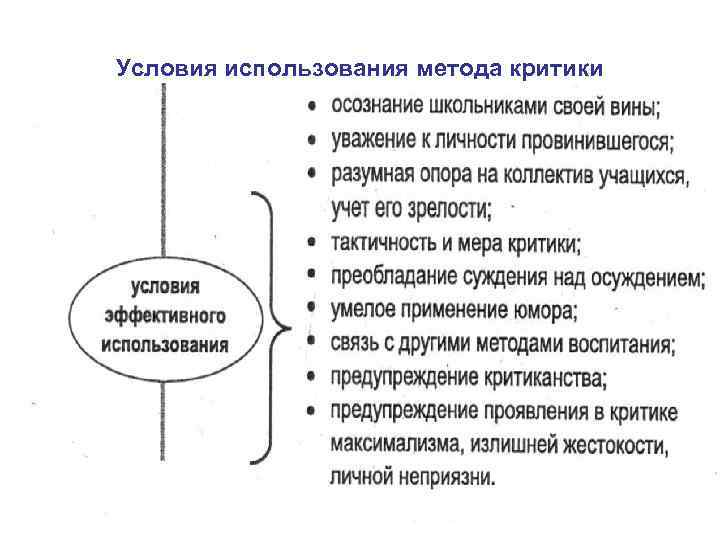 Условия использования метода критики