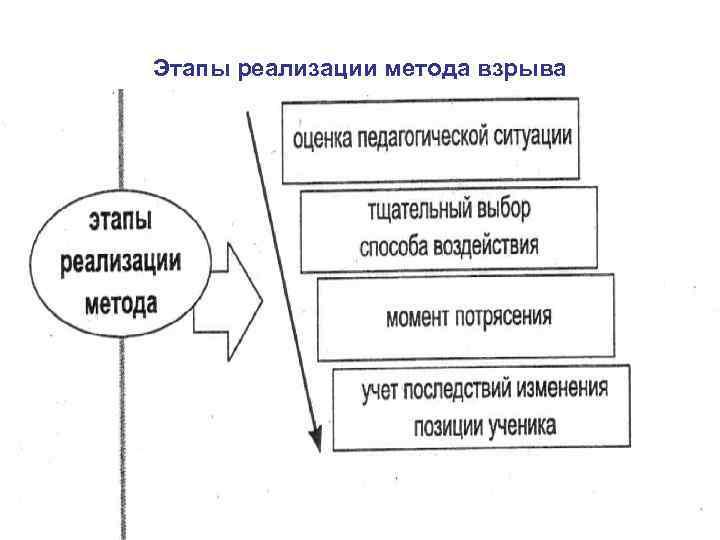 Этапы реализации метода взрыва