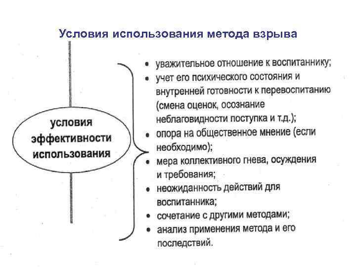 Условия использования метода взрыва